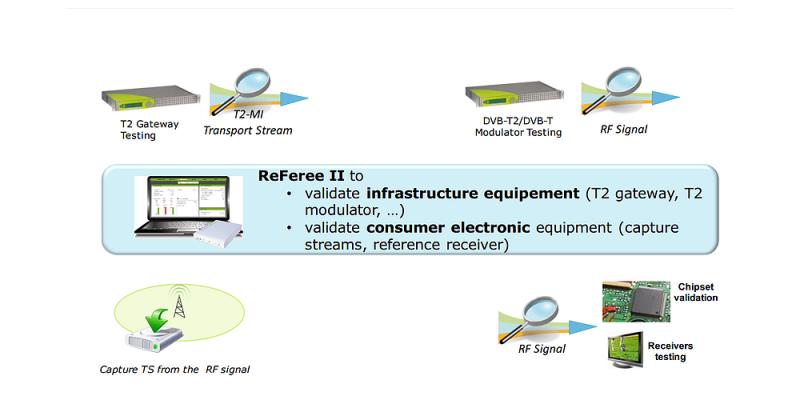 ReFeree II - Lab Applications